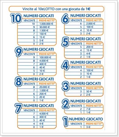 Numeri Da Giocare A Lotto Gratis
